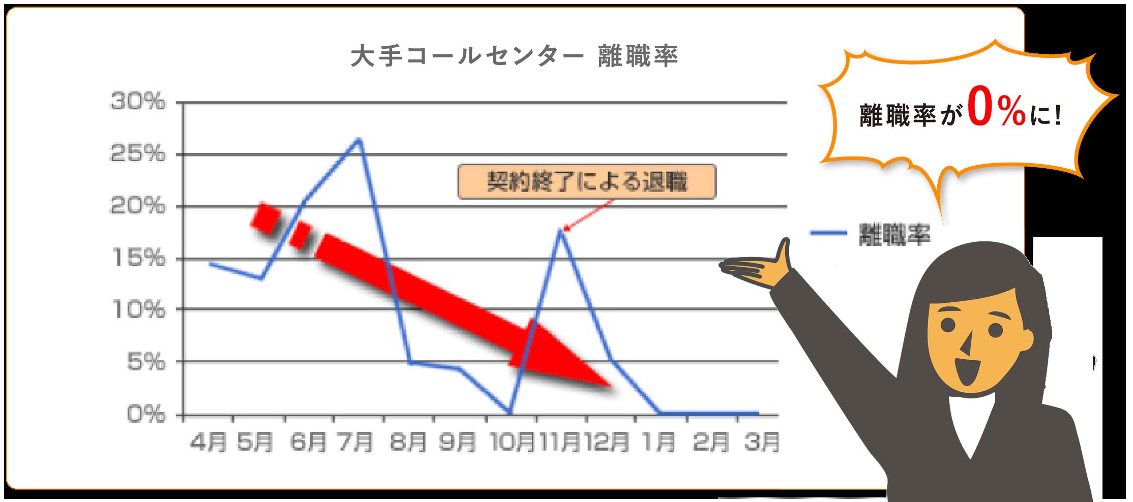 大手コールセンター 離職率の表