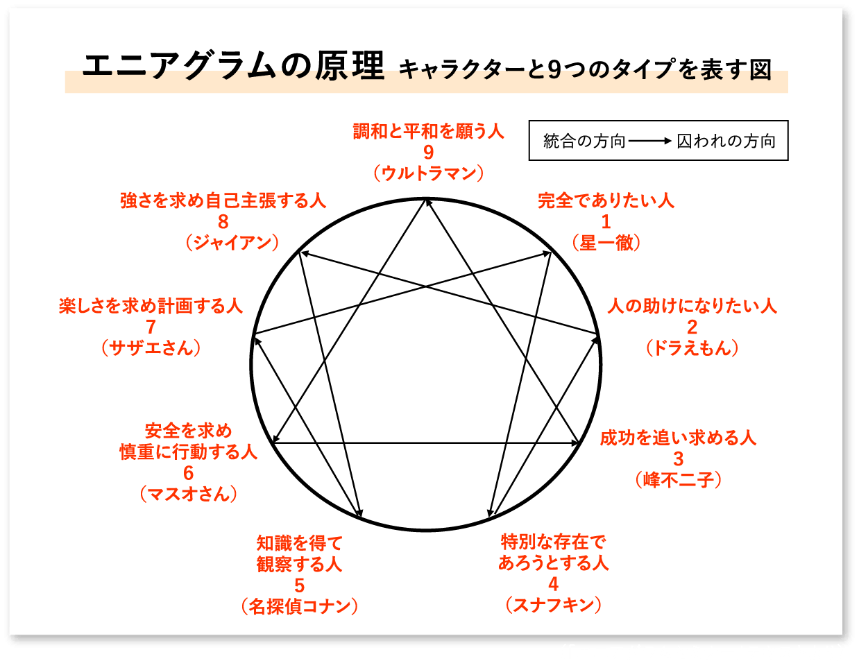 エニアグラムの原理